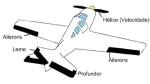 Aeromodelismo para iniciantes – Parte II