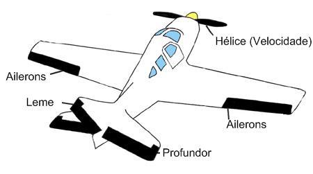 Comandos básicos num avião